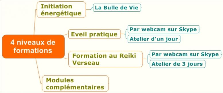 mapping des formations